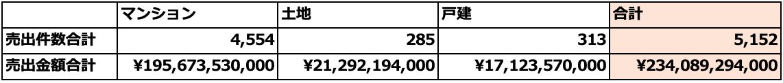 江東区2018年1月~12月の売出物件データ
