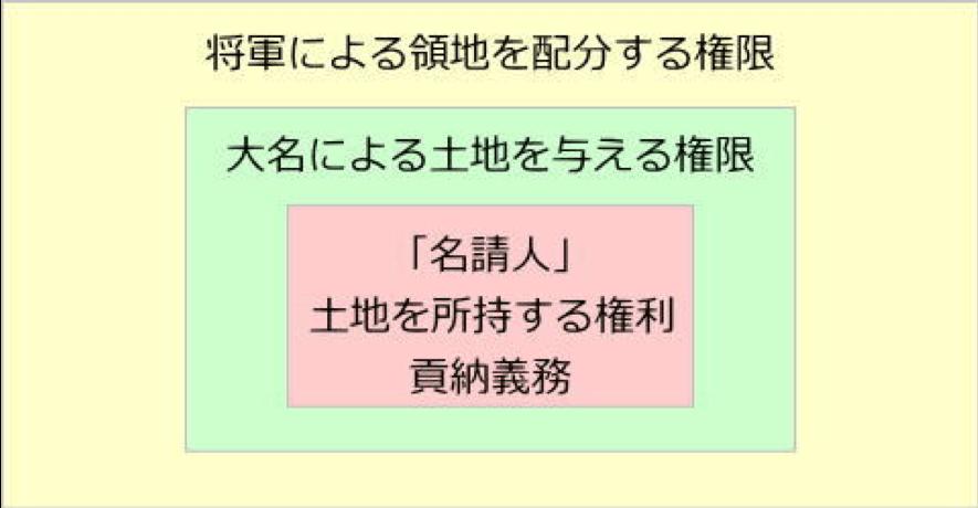 江戸時代の土地制度