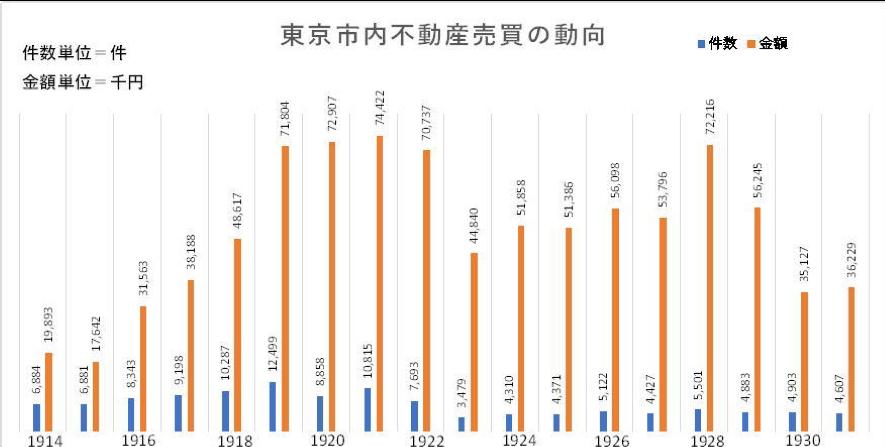 都市開発,地価上昇