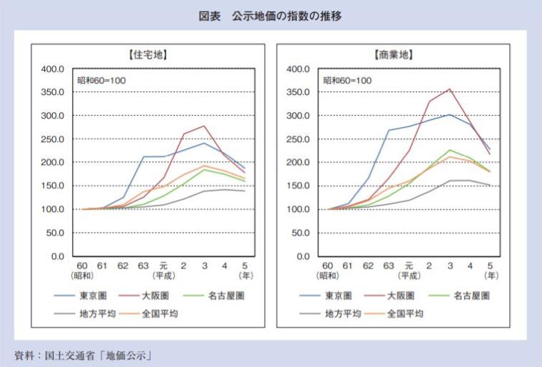 公示地価の指数の推移