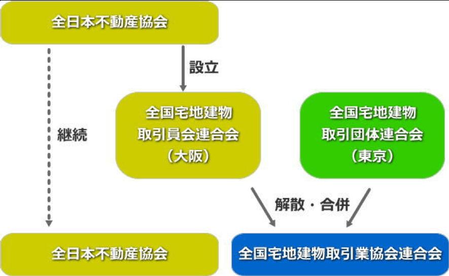 全日本不動産協会 設立