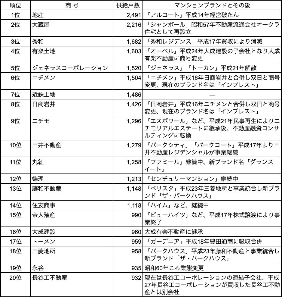 分譲マンション,大京