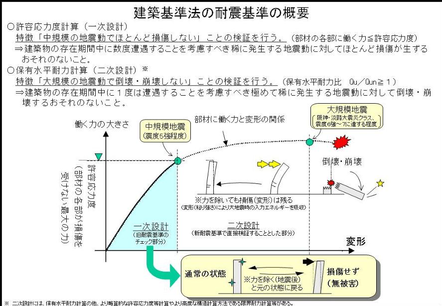 建築基準法,耐震