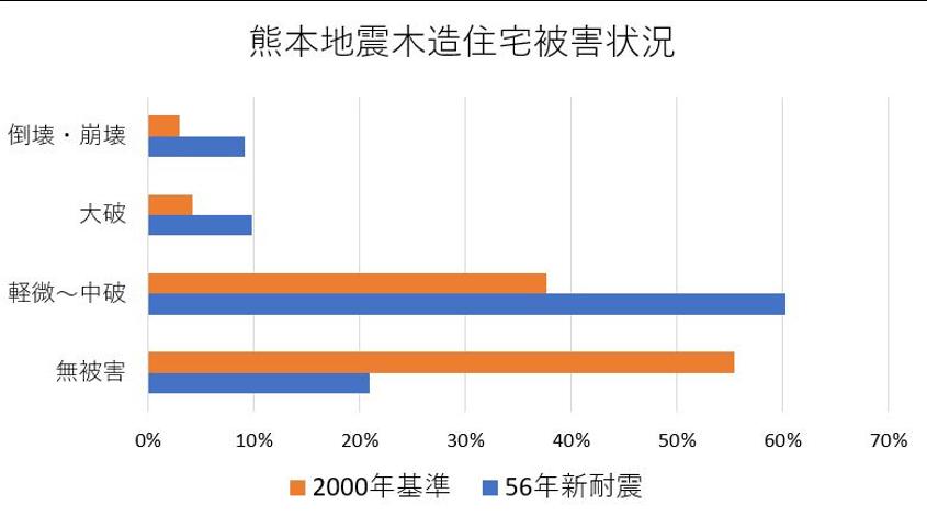 熊本地震,被害