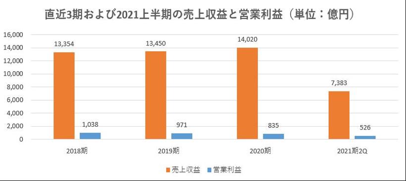 飯田グループホールディングス,戦略,2021