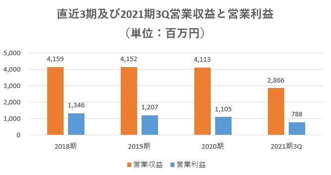 センチュリー21・ジャパン,売上