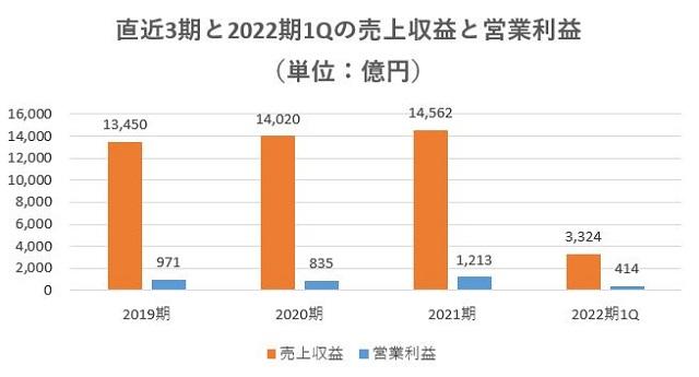 飯田グループホールディングス,売上,2022期